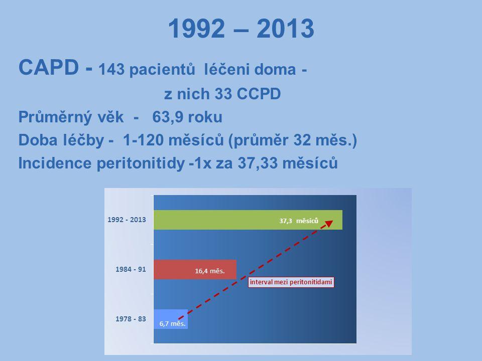 1992 – 2013 CAPD - 143 pacientů léčeni doma - z nich 33 CCPD