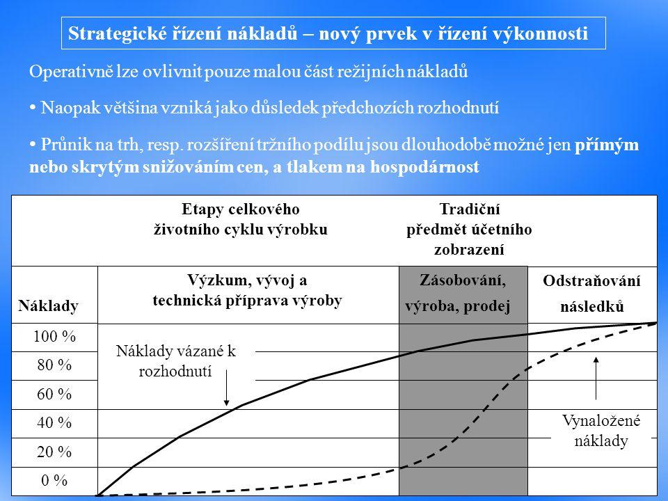 Strategické řízení nákladů – nový prvek v řízení výkonnosti
