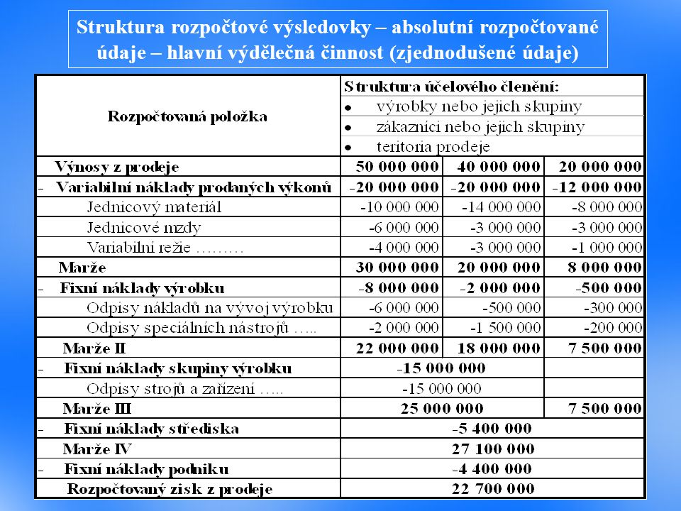 Struktura rozpočtové výsledovky – absolutní rozpočtované údaje – hlavní výdělečná činnost (zjednodušené údaje)
