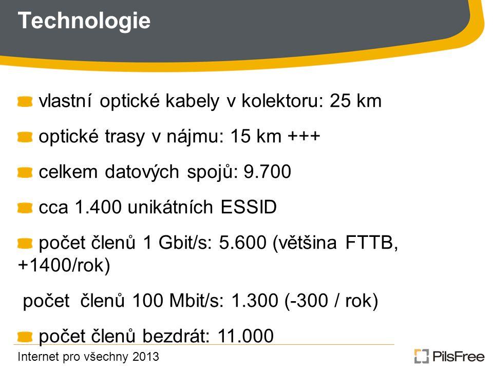Technologie vlastní optické kabely v kolektoru: 25 km