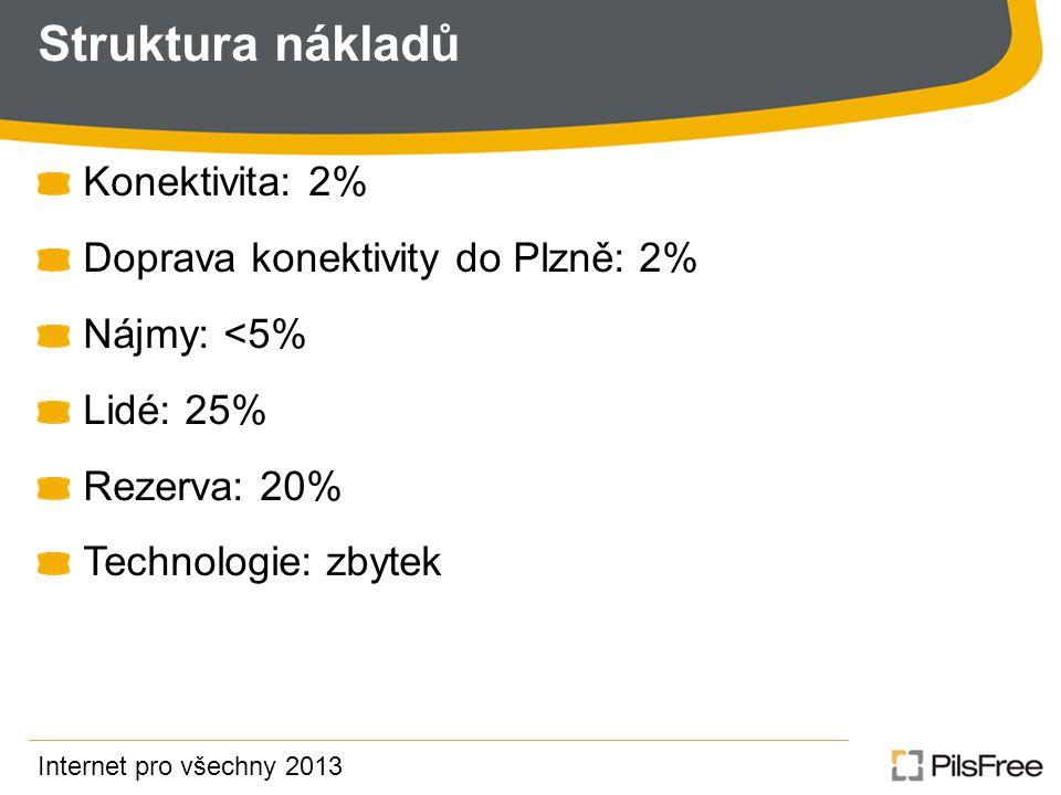 Struktura nákladů Konektivita: 2% Doprava konektivity do Plzně: 2%