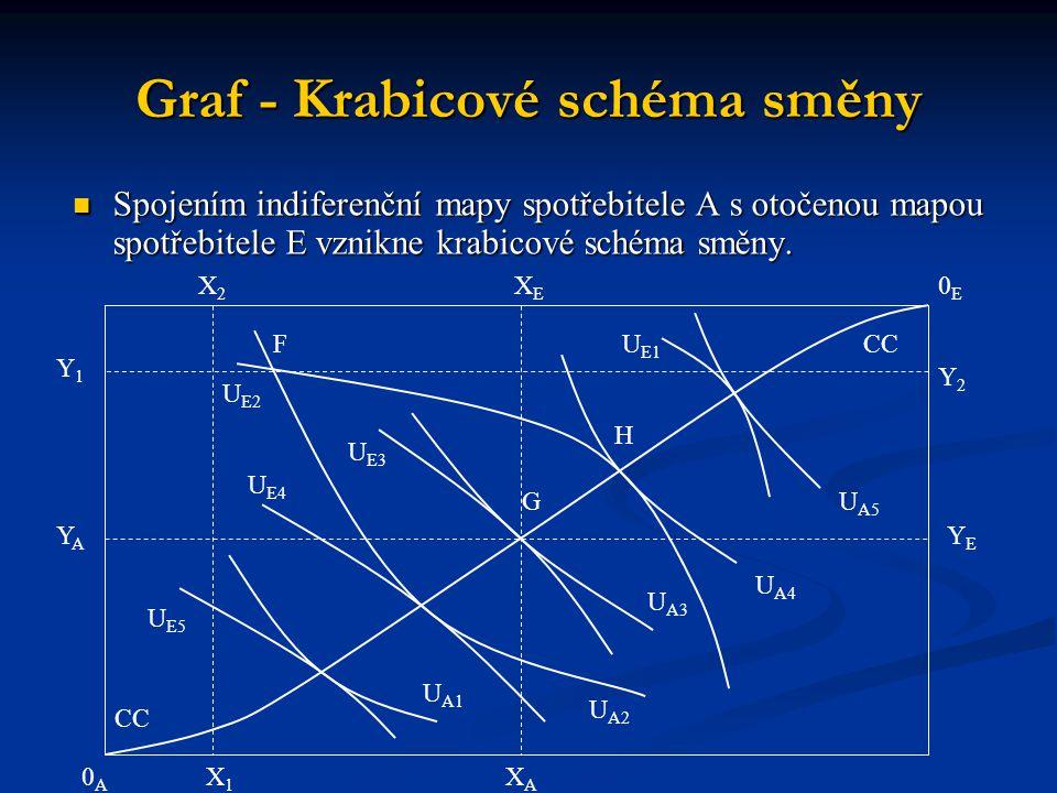 Graf - Krabicové schéma směny