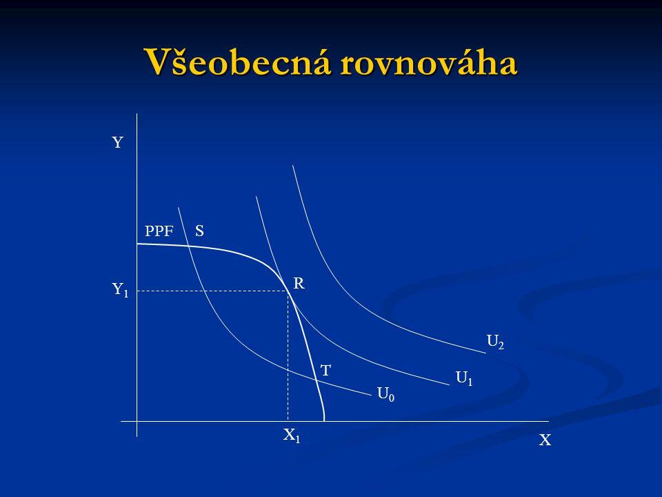 Všeobecná rovnováha Y PPF S R Y1 U2 T U1 U0 X1 X