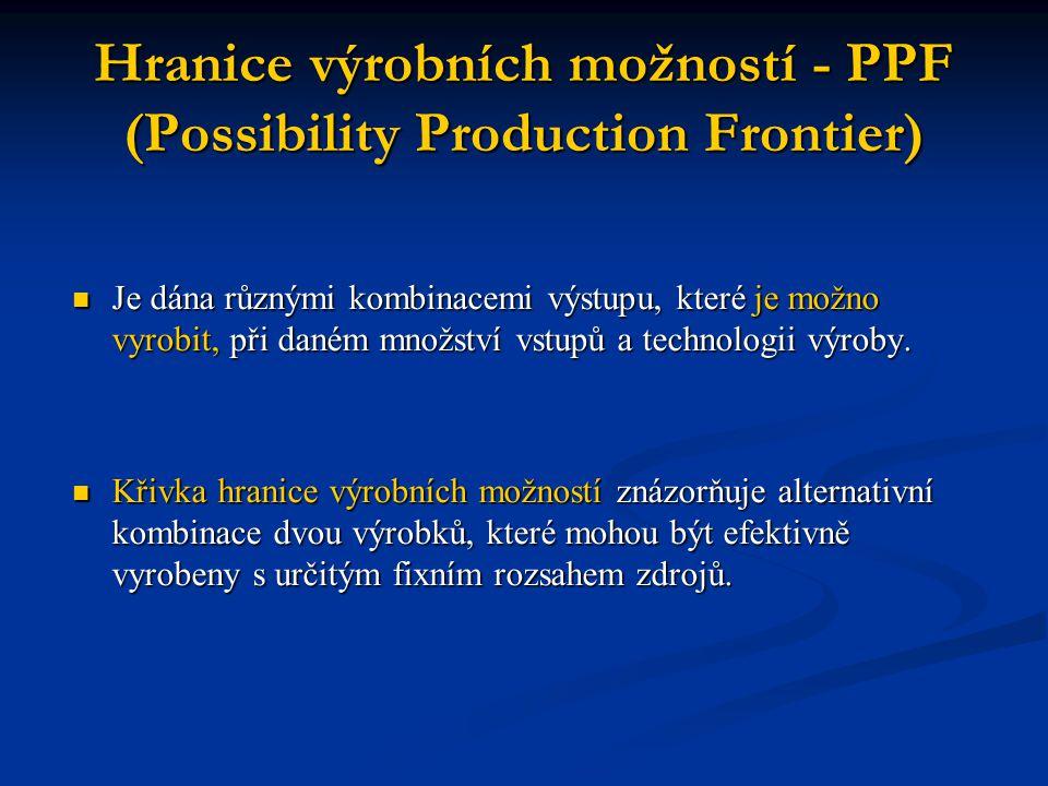 Hranice výrobních možností - PPF (Possibility Production Frontier)