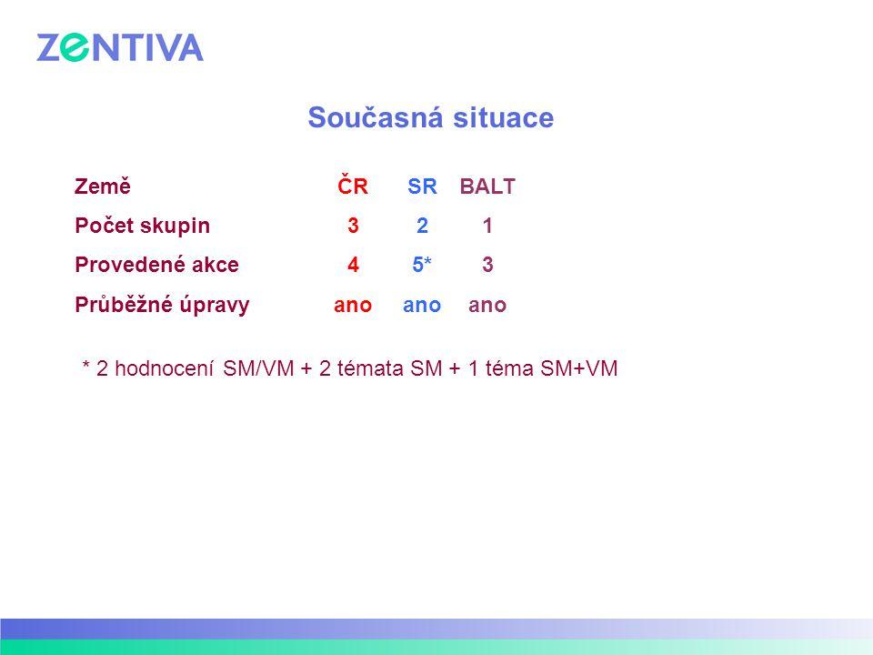 Současná situace Země Počet skupin Provedené akce Průběžné úpravy ČR 3