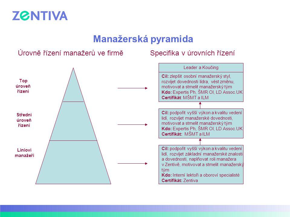 Manažerská pyramida Úrovně řízení manažerů ve firmě