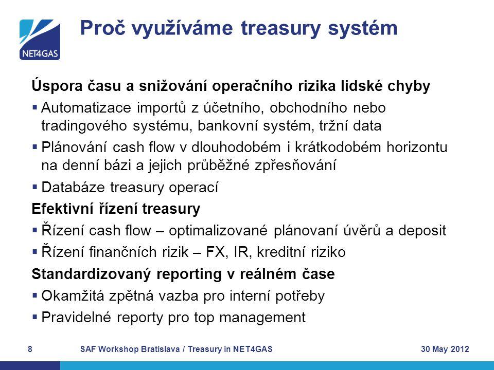 Proč využíváme treasury systém