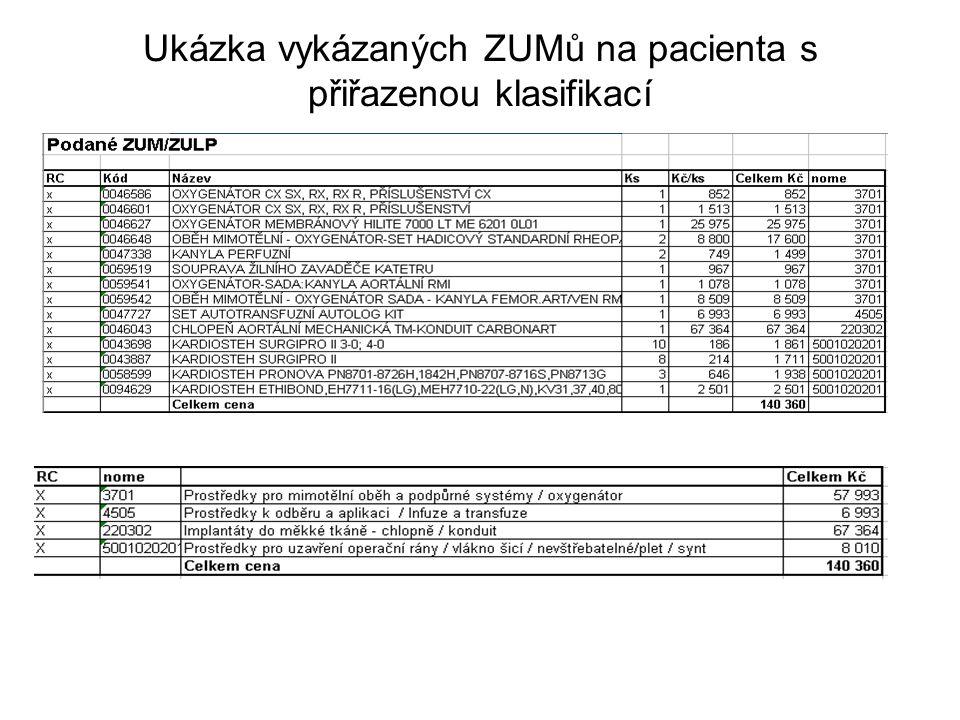 Ukázka vykázaných ZUMů na pacienta s přiřazenou klasifikací