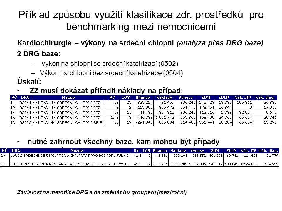 Příklad způsobu využití klasifikace zdr