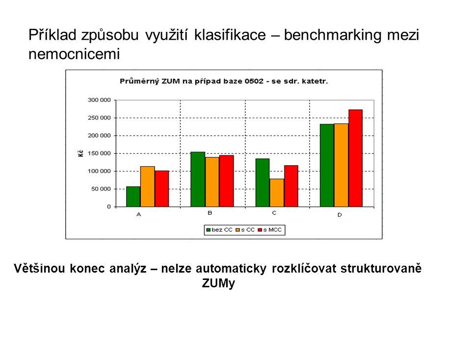 Příklad způsobu využití klasifikace – benchmarking mezi nemocnicemi