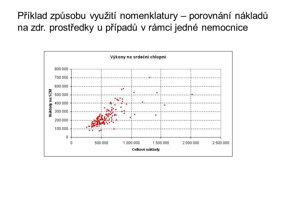 Příklad způsobu využití nomenklatury – porovnání nákladů na zdr