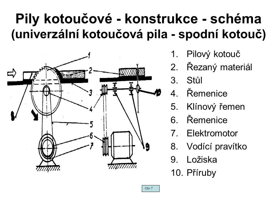 Pily kotoučové - konstrukce - schéma (univerzální kotoučová pila - spodní kotouč)