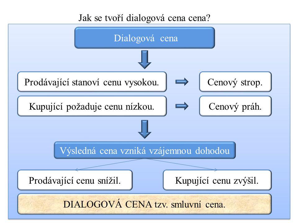 Jak se tvoří dialogová cena cena