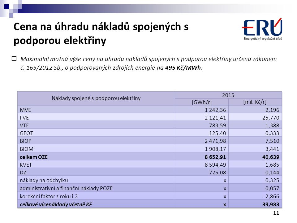 Cena na úhradu nákladů spojených s podporou elektřiny