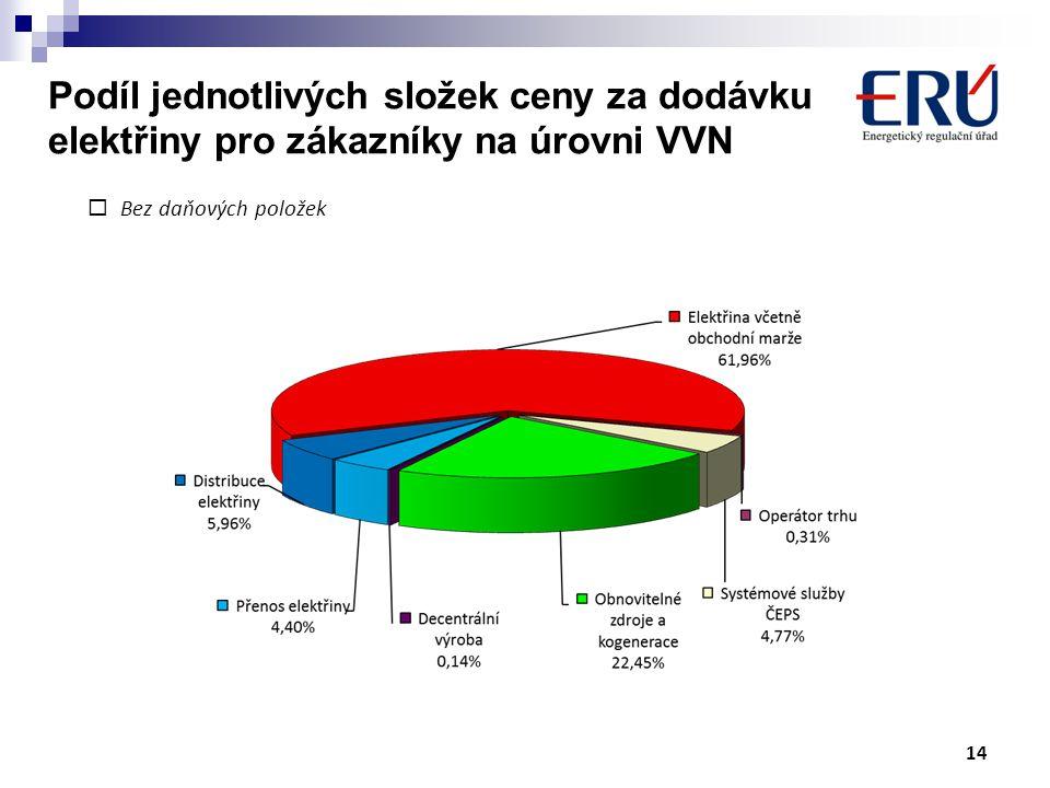 Podíl jednotlivých složek ceny za dodávku elektřiny pro zákazníky na úrovni VVN