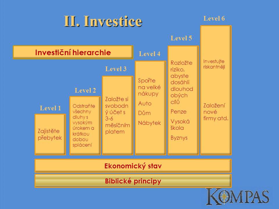 Investiční hierarchie
