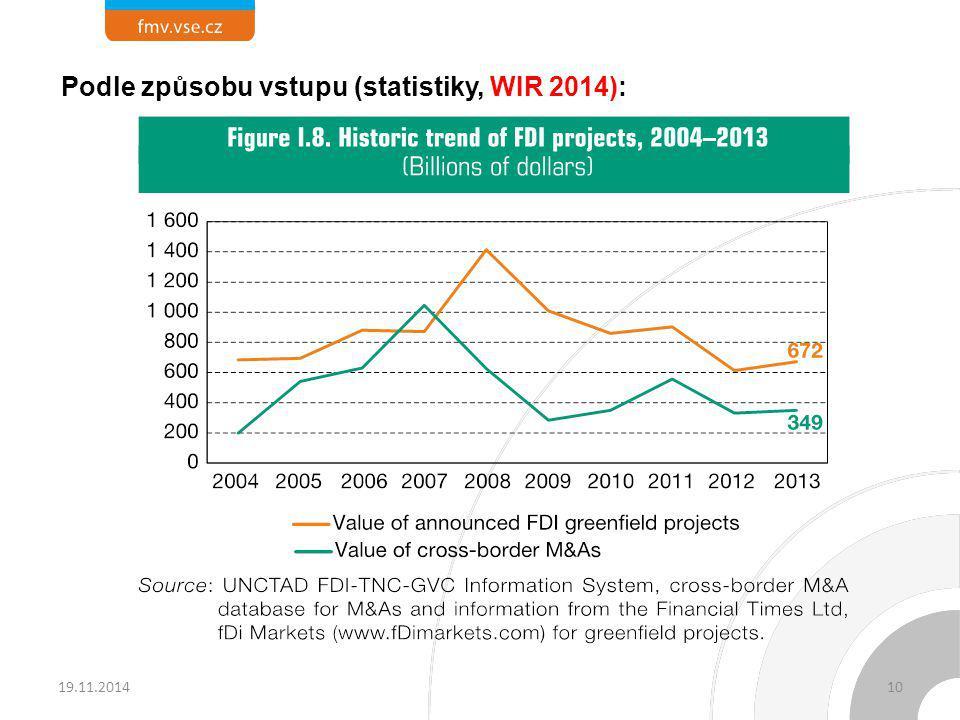 Podle způsobu vstupu (statistiky, WIR 2014):