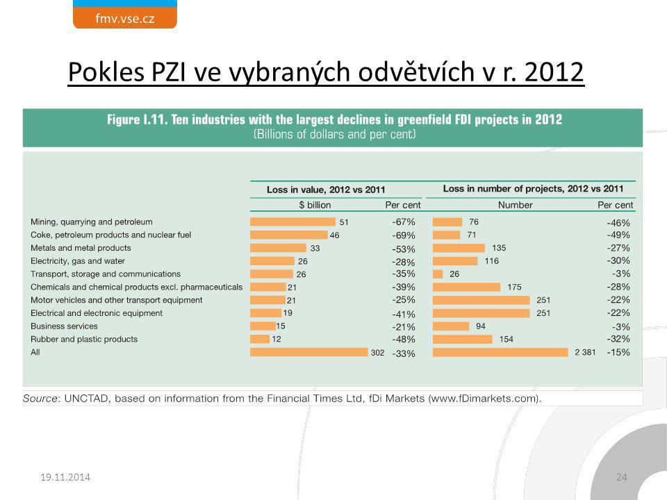 Pokles PZI ve vybraných odvětvích v r. 2012
