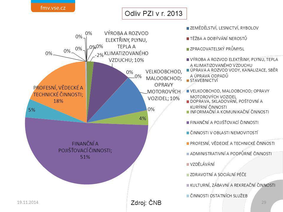 Odliv PZI v r. 2013 19.11.2014 Zdroj: ČNB