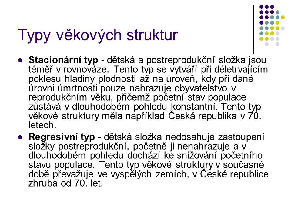 Typy věkových struktur