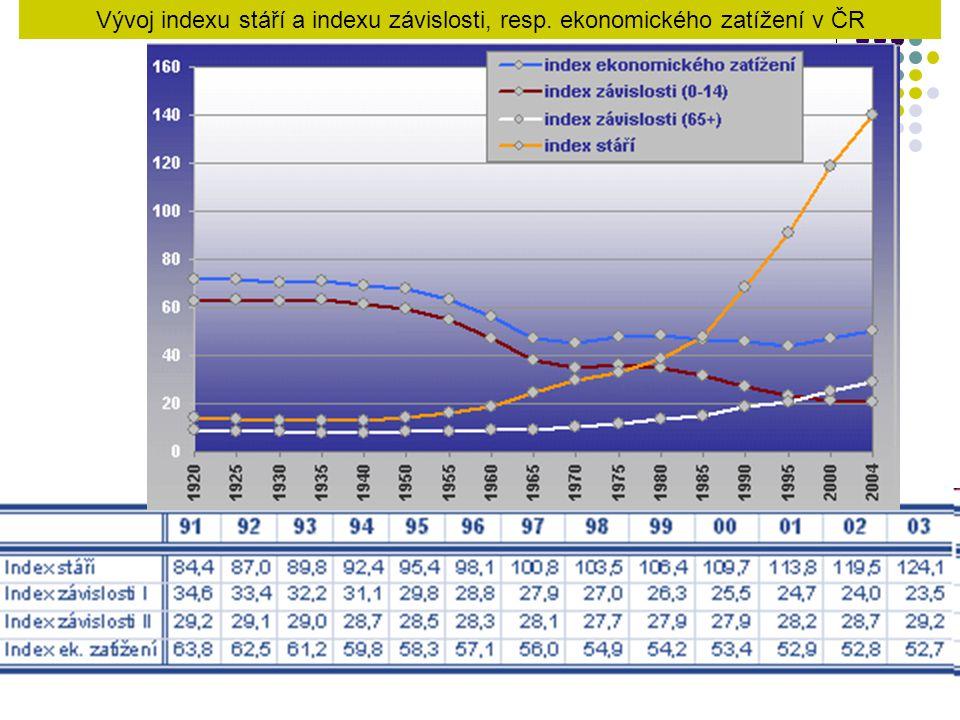 Vývoj indexu stáří a indexu závislosti, resp