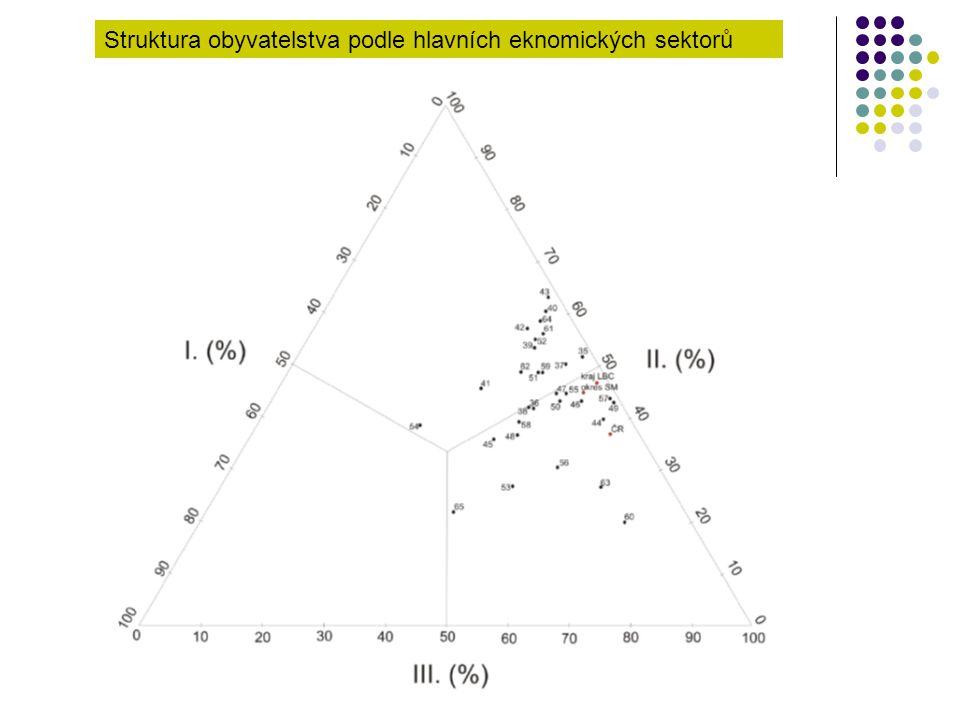 Struktura obyvatelstva podle hlavních eknomických sektorů
