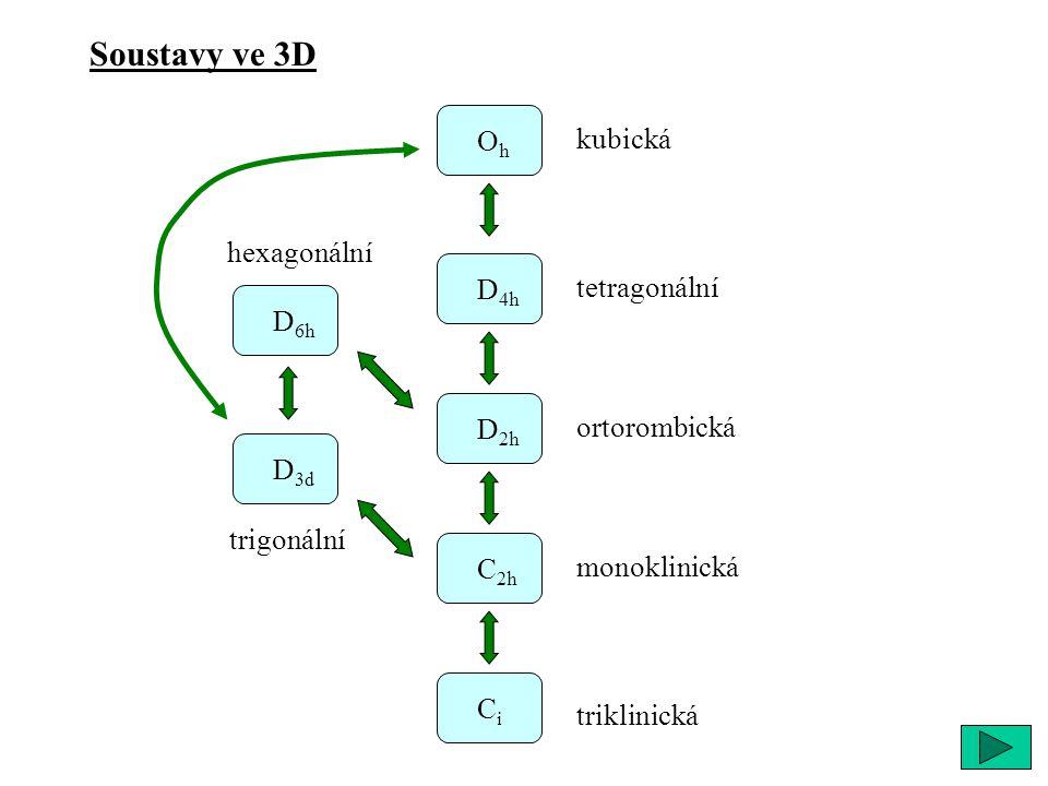 Soustavy ve 3D Oh kubická hexagonální D4h tetragonální D6h D2h