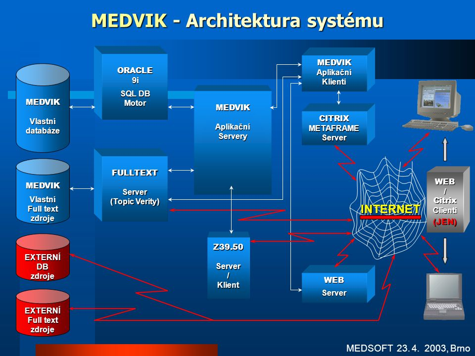 MEDVIK - Architektura systému