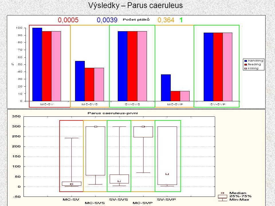 Výsledky – Parus caeruleus
