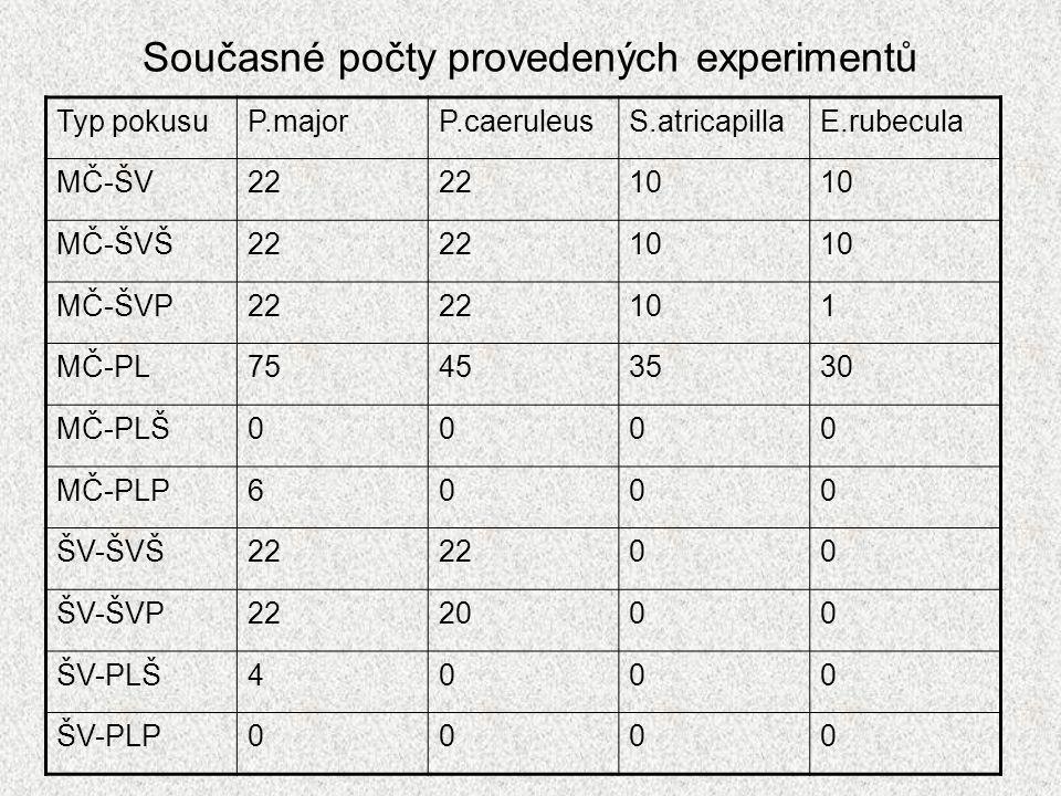 Současné počty provedených experimentů