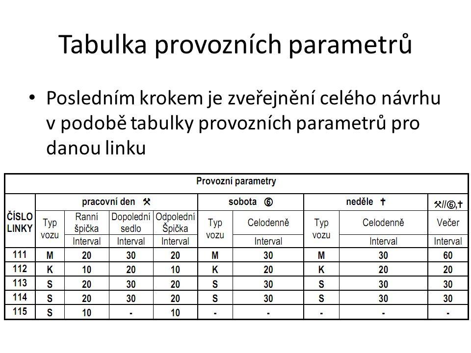 Tabulka provozních parametrů