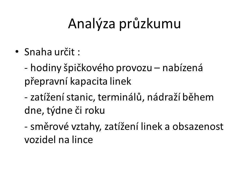 Analýza průzkumu Snaha určit :