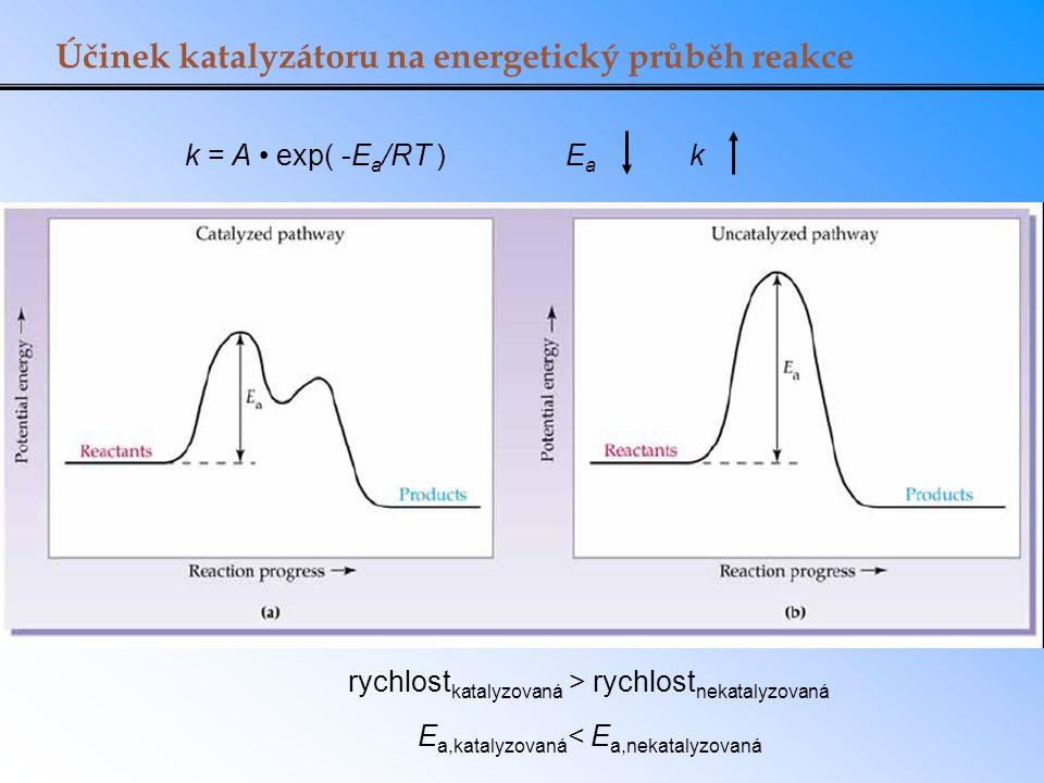 Účinek katalyzátoru na energetický průběh reakce