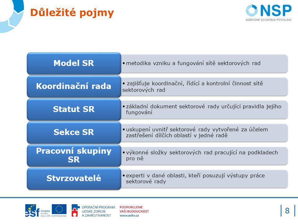 Důležité pojmy Model SR Koordinační rada Statut SR Sekce SR
