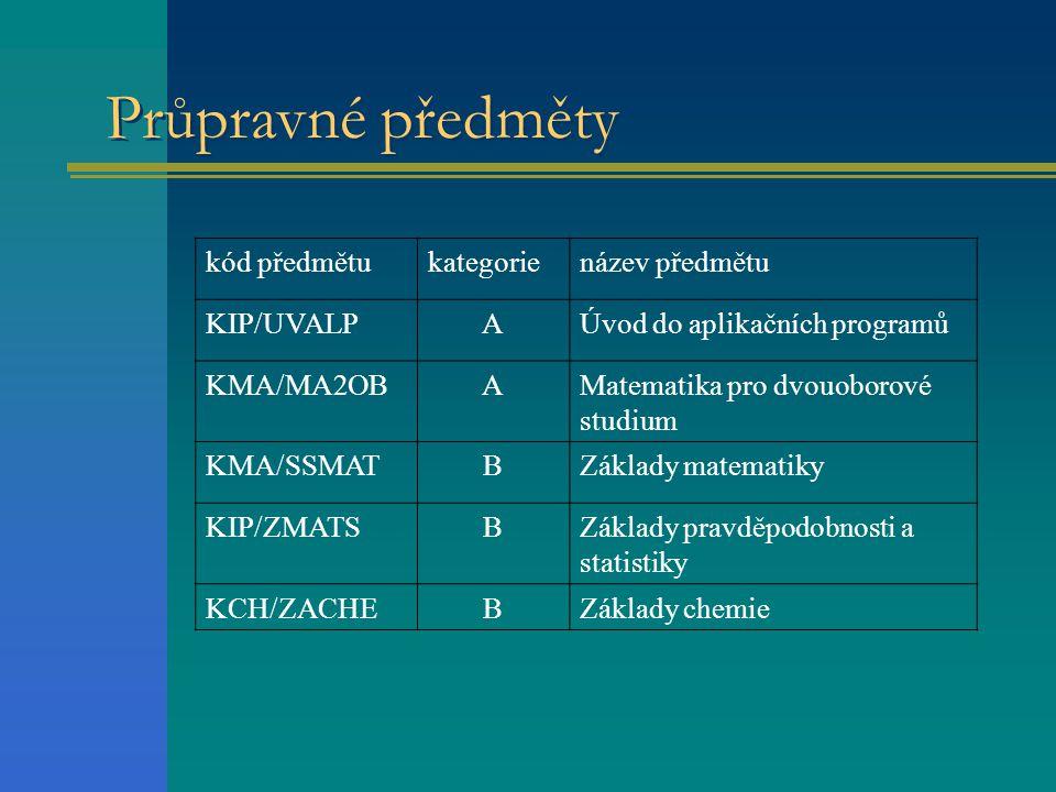 Průpravné předměty kód předmětu kategorie název předmětu KIP/UVALP A