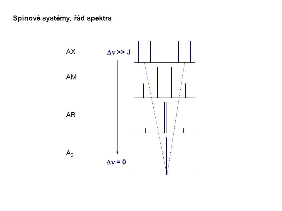 Spinové systémy, řád spektra