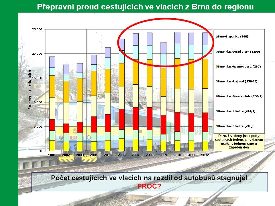 Přepravní proud cestujících ve vlacích z Brna do regionu