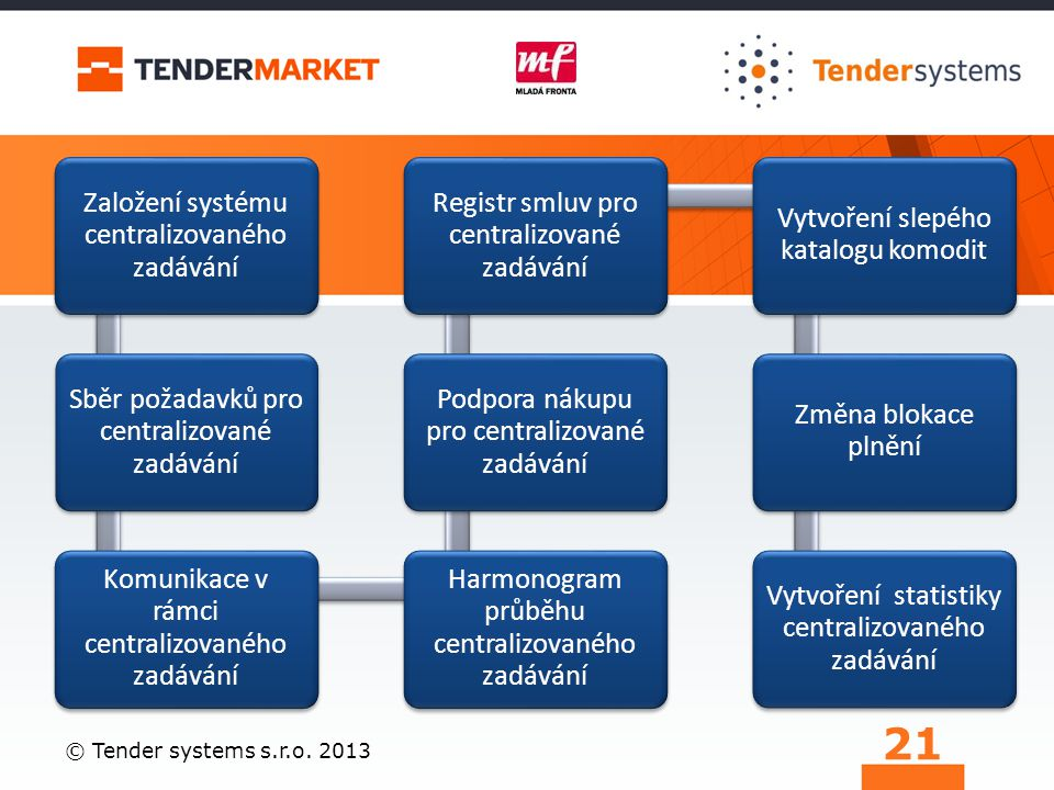 Založení systému centralizovaného zadávání