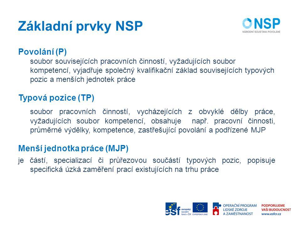 Základní prvky NSP