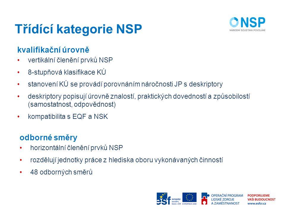 Třídící kategorie NSP kvalifikační úrovně odborné směry