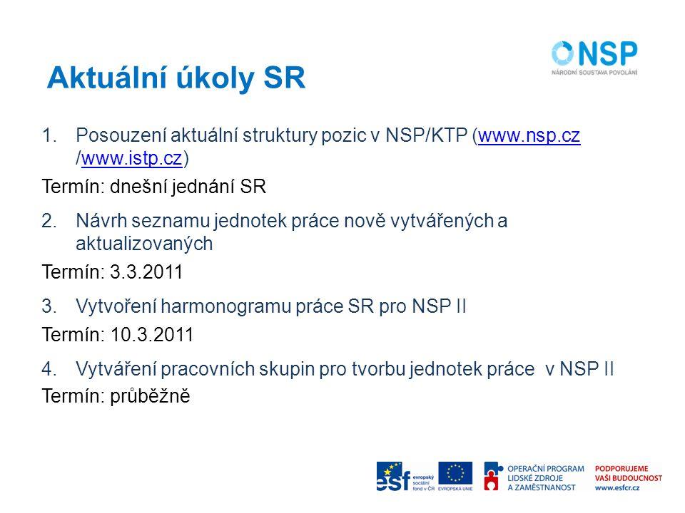 Aktuální úkoly SR Posouzení aktuální struktury pozic v NSP/KTP (www.nsp.cz /www.istp.cz) Termín: dnešní jednání SR.