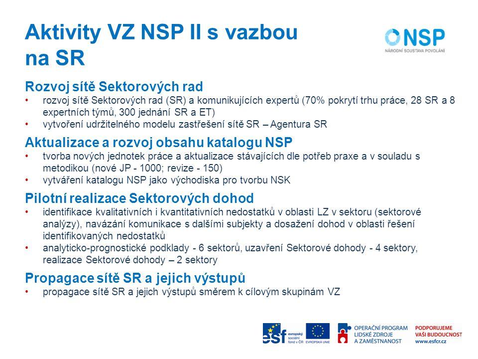 Aktivity VZ NSP II s vazbou na SR