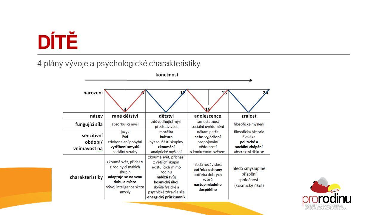 Dítě 4 plány vývoje a psychologické charakteristiky