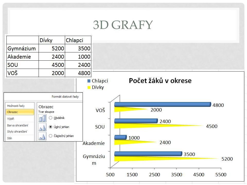 3D grafy