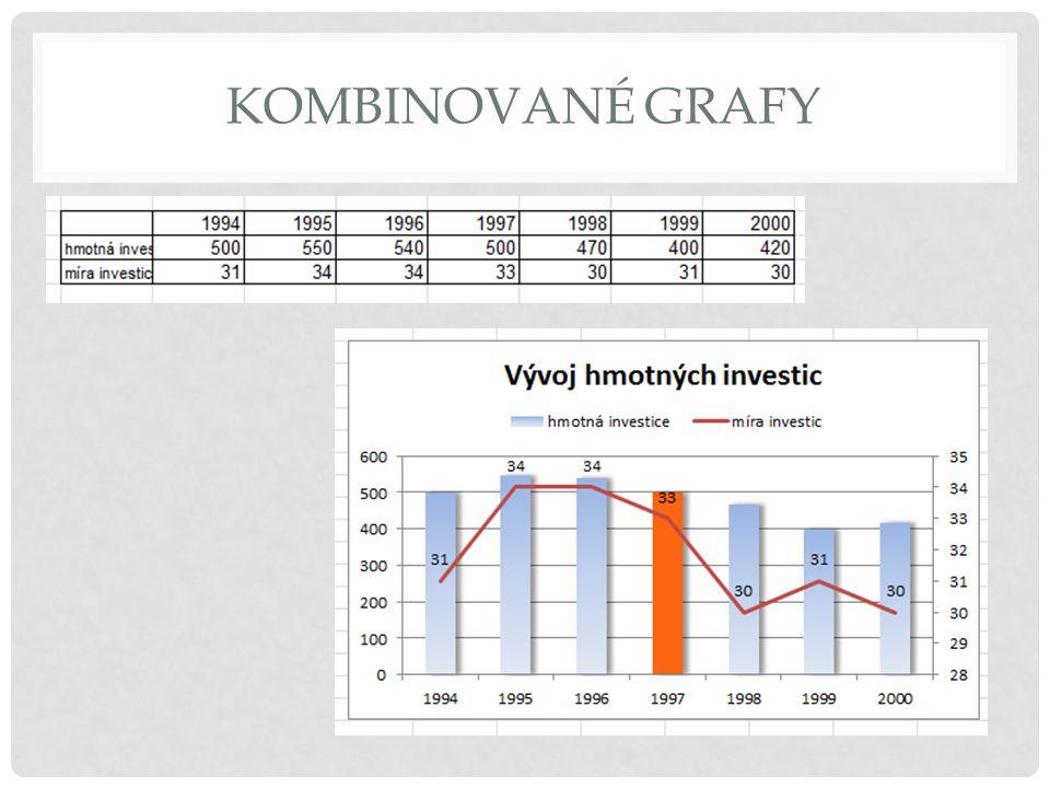 Kombinované grafy
