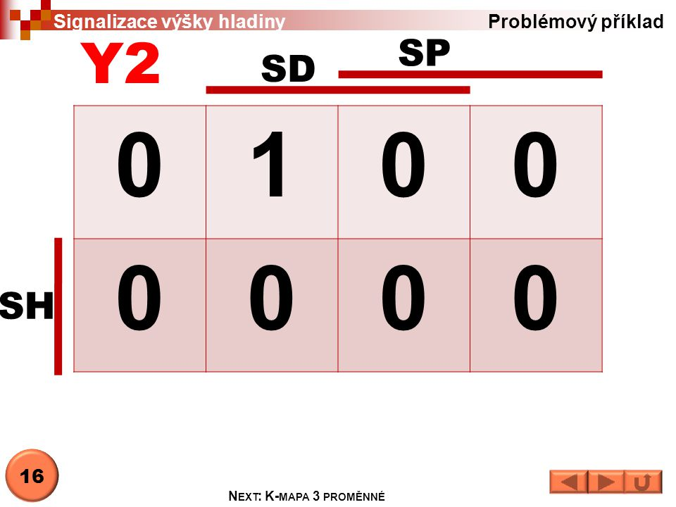 1 Y2 SP SD SH Signalizace výšky hladiny Problémový příklad 16