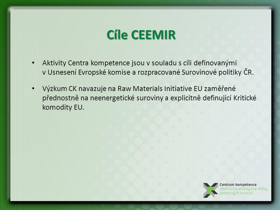 Cíle CEEMIR Aktivity Centra kompetence jsou v souladu s cíli definovanými v Usnesení Evropské komise a rozpracované Surovinové politiky ČR.
