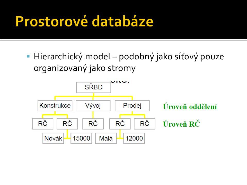 Prostorové databáze Hierarchický model – podobný jako síťový pouze organizovaný jako stromy