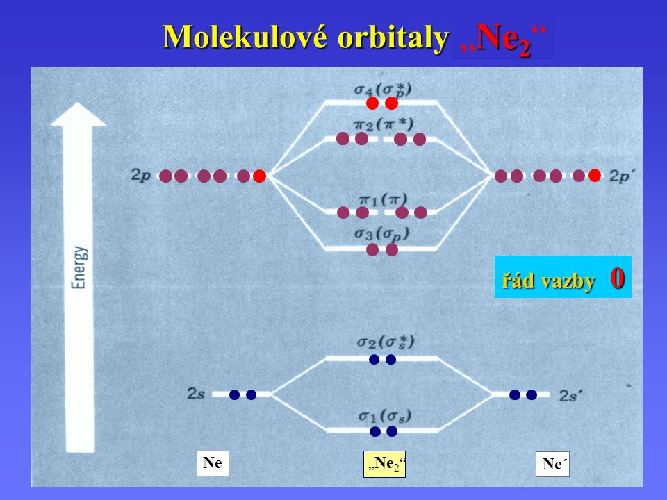 """""""Ne2 O2 F2 Molekulové orbitaly . řád vazby 2 řád vazby 0 řád vazby 1"""