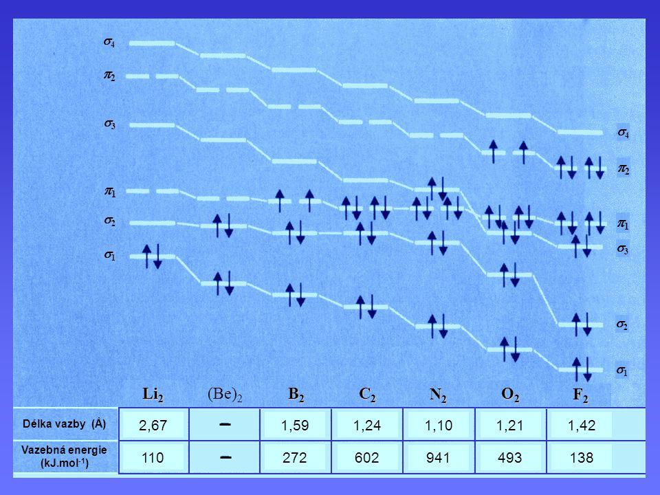 Vazebná energie (kJ.mol-1)